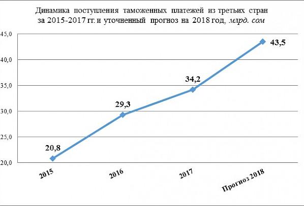 Таможня Кыргызстана дает результат. Кто заинтересован в дискредитации этой службы?